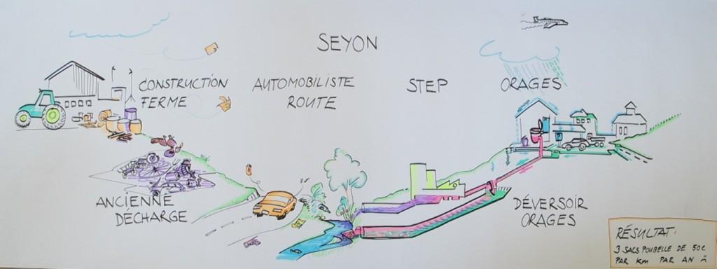 -Provenance des déchets ramassés au bord du Seyon